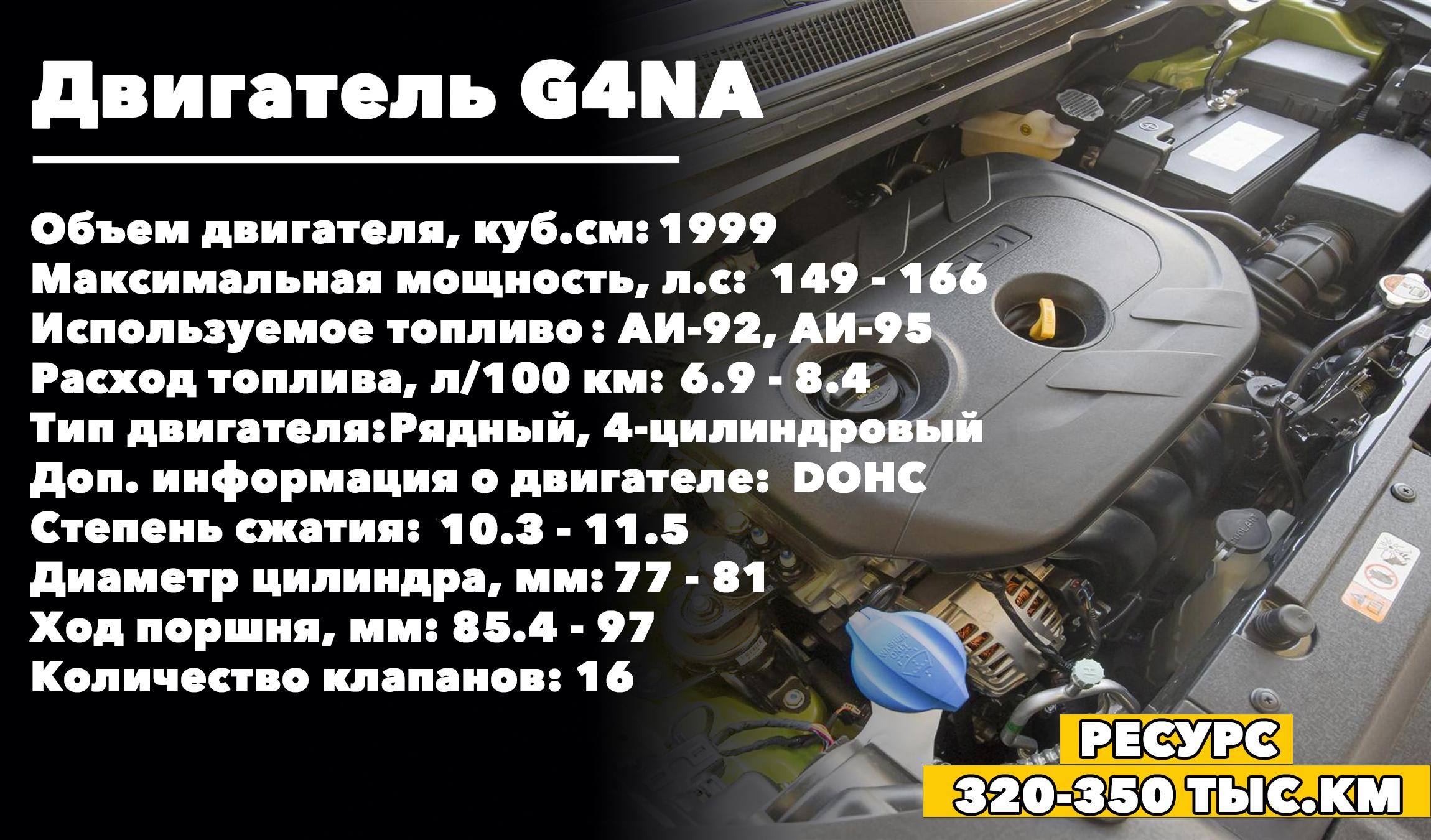 Потенциальный ресурс 2.0 G4NA