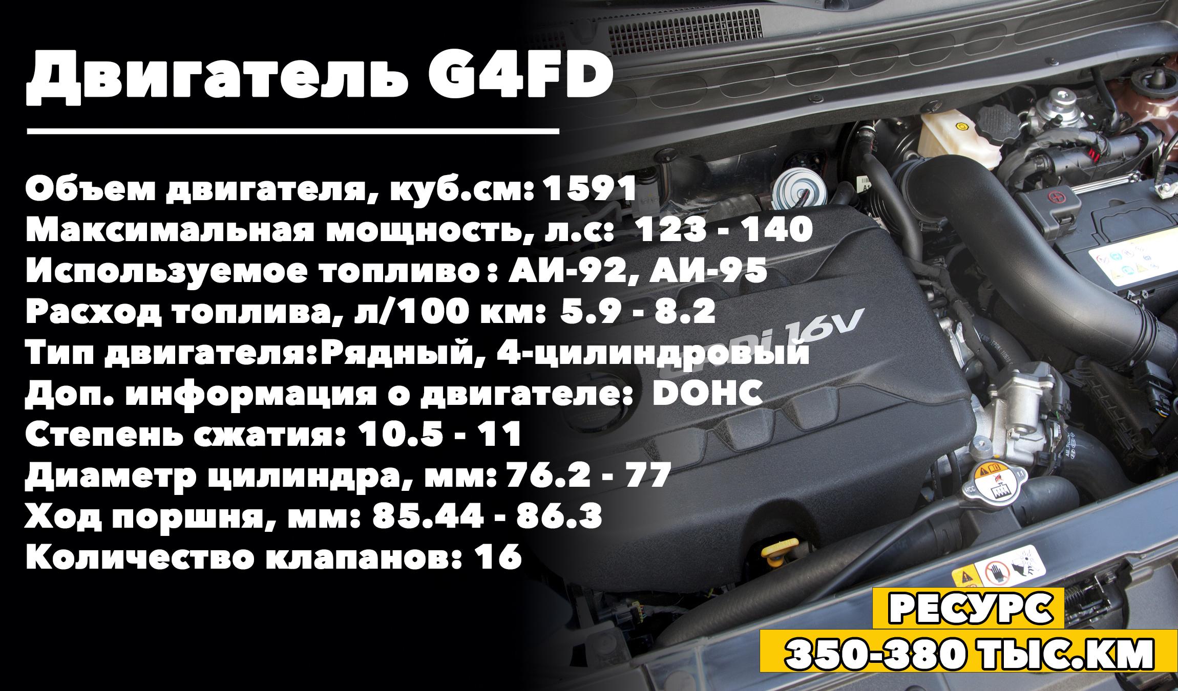Сколько ходит бензиновый двигатель G4FD