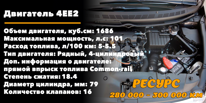 Максимальный ресурс 4EE2 на Honda Civic 1.7