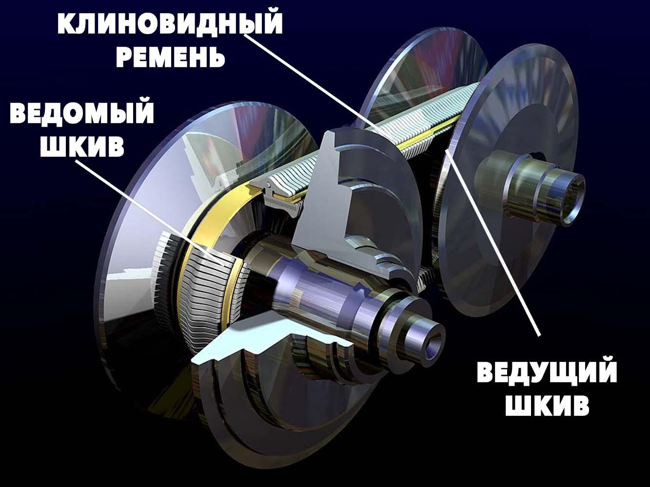 Особенности устройства вариатора Рено Каптур 1.6