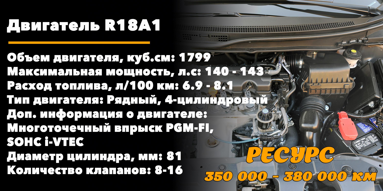 Ресурс 1.8-литровых двигателей Хонда Цивик(R18A1)