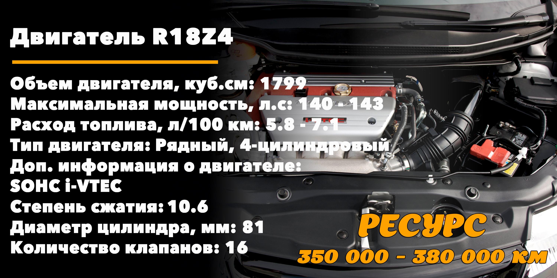 Ресурс 1.8-литровых двигателей Хонда Цивик(R18Z4)