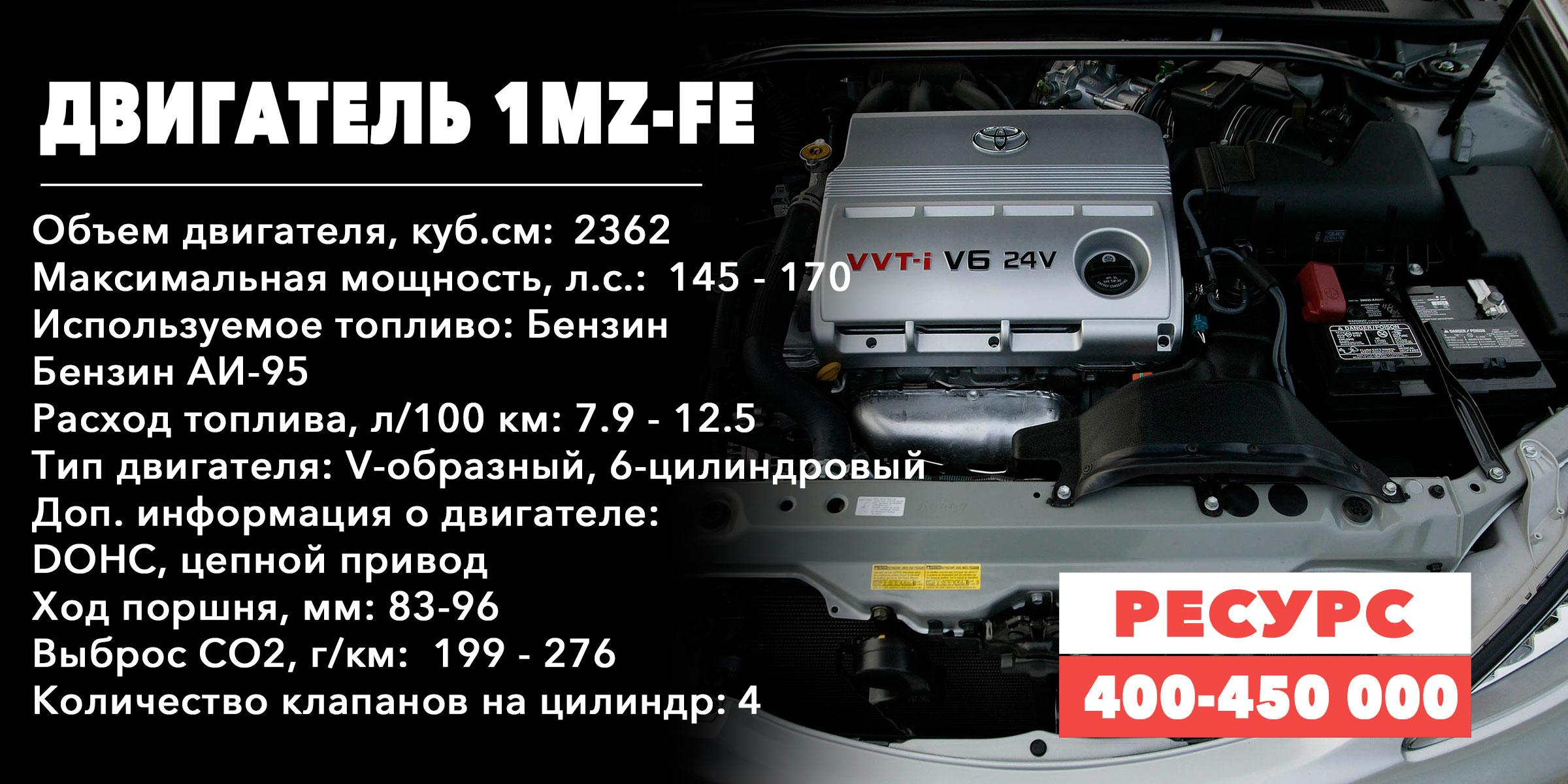 Ресурс моторов семейства MZ (1MZ-FE)