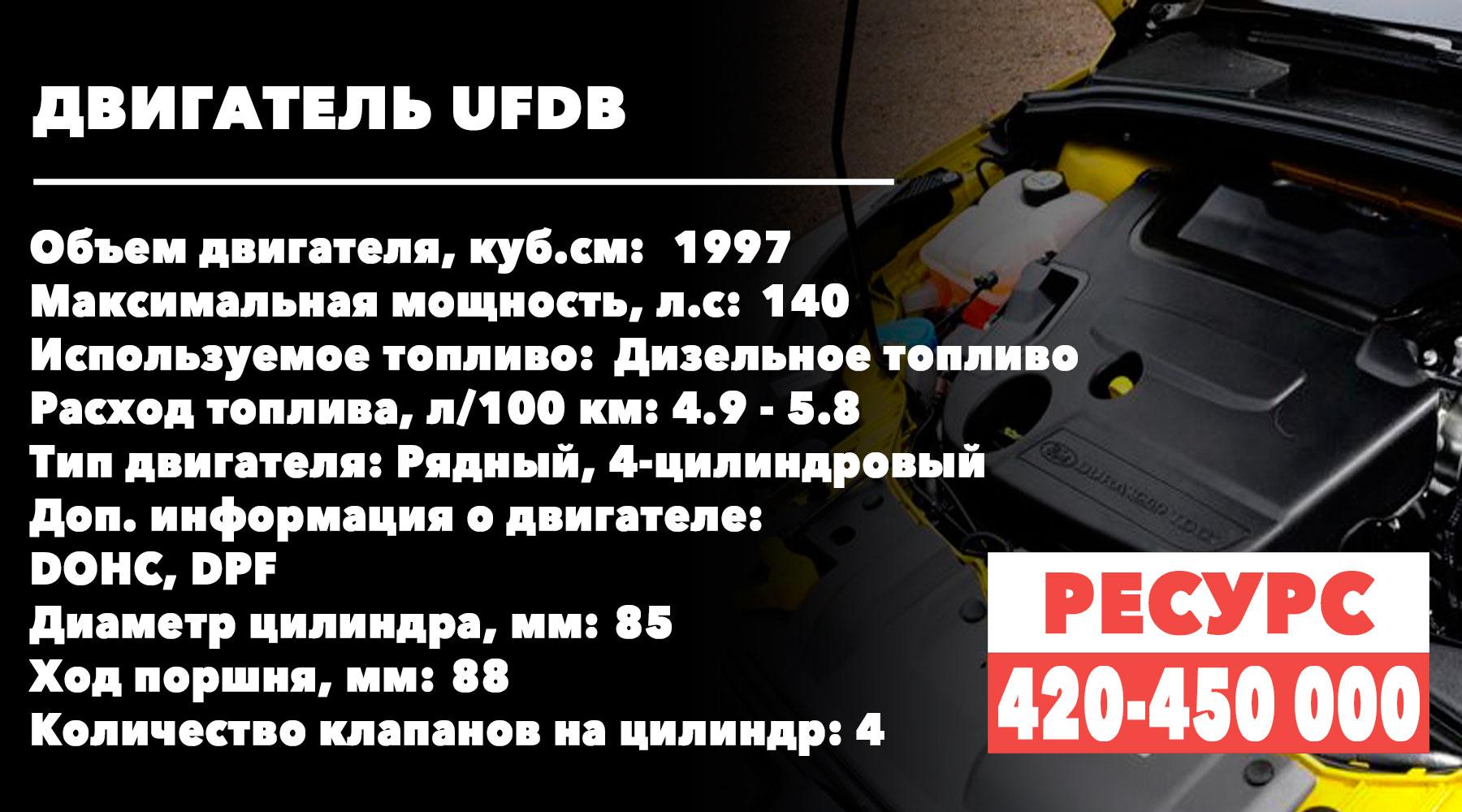 Сколько ходят двухлитровые моторы Ford-Focus (UFDB)