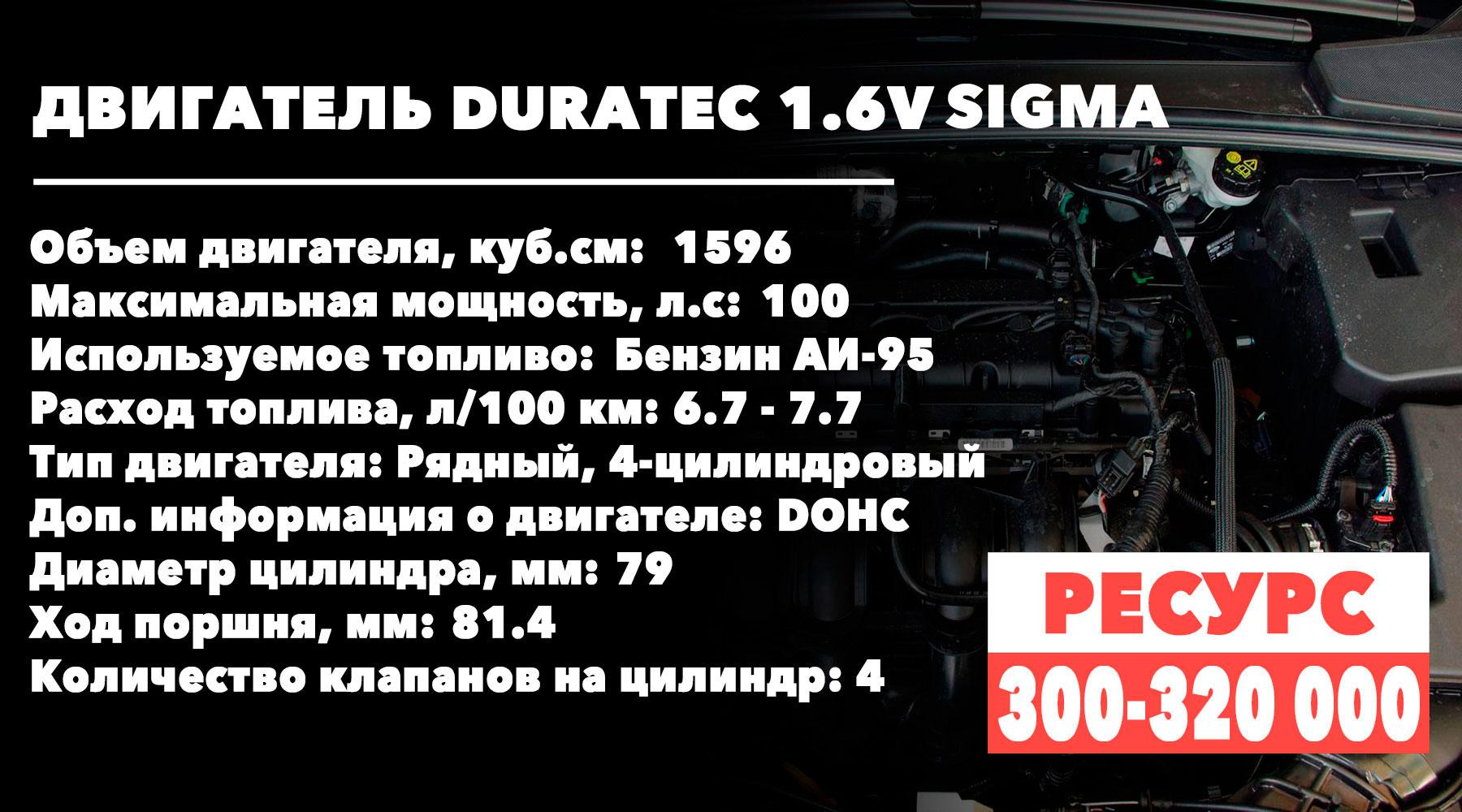 Срок службы 1.6 литровых моторов Ford-Focus (1.6V SIGMA)