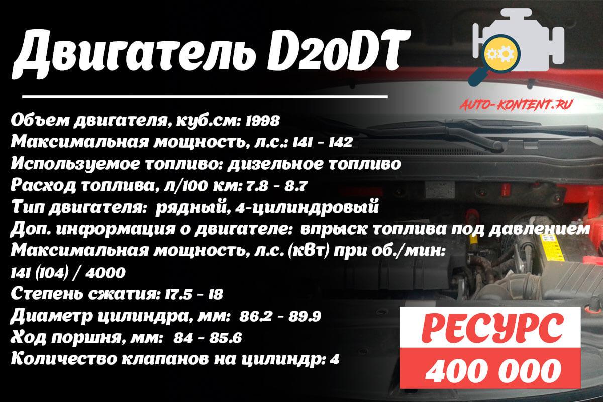 Ресурс двигателя D20DT