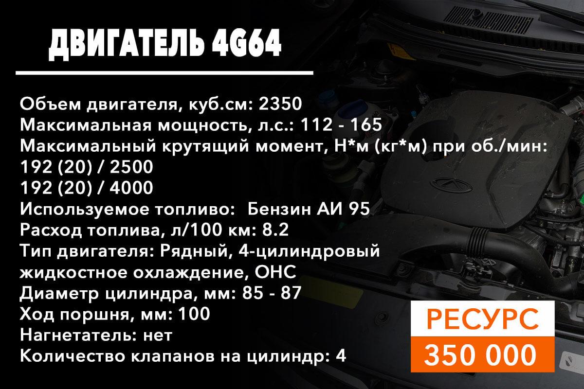 ресурс двигателя 4G64
